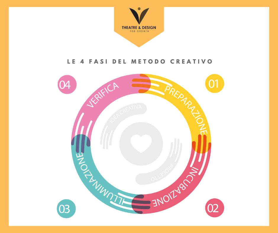 IL METODO CREATIVO | LIFE DESIGN